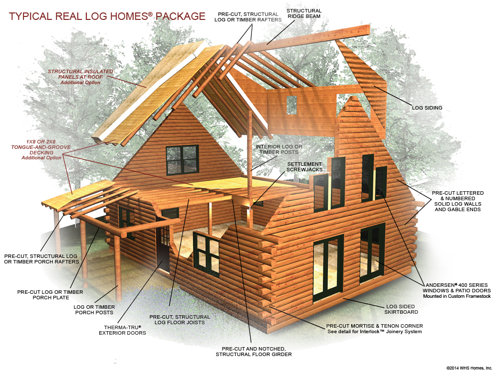 Typical log package material and components log home for House building contractors