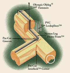 Log Home Wall Components